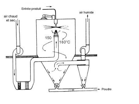 Schéma d'une tour d'atomisation